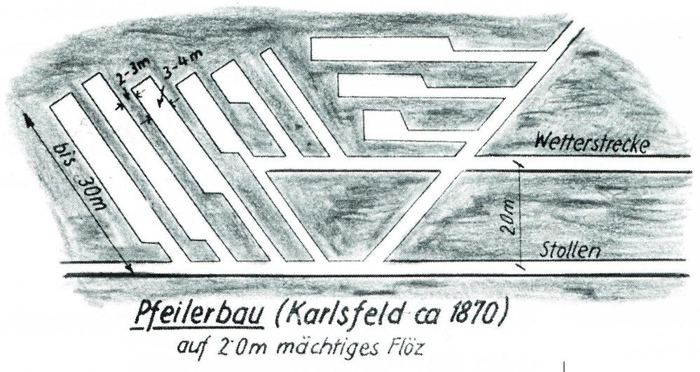 Schema Pfeilerbau Karlsfeld um 1870, WTK