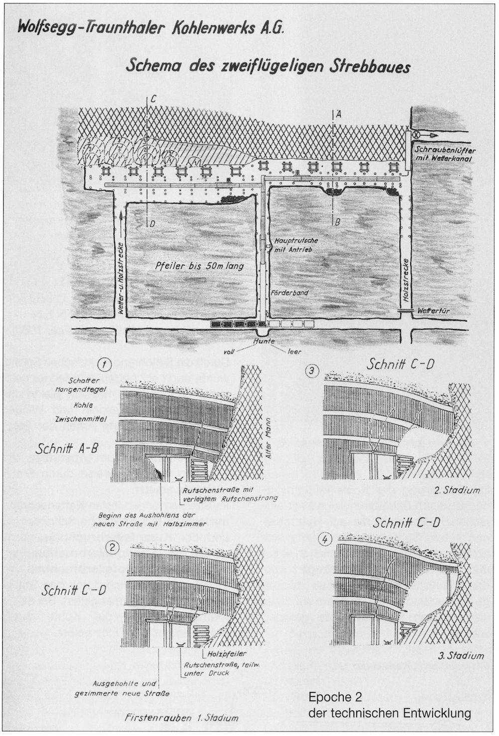 Schema des zweiflügeligen Strebbaus, WTK