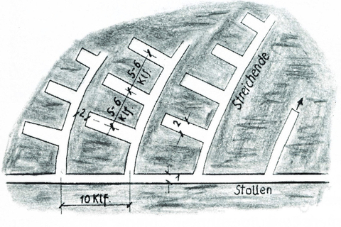 Schema Örterbau in der WTK bis 1870