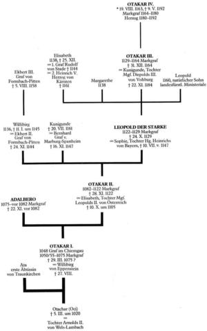 Ancestors of the Otakars, based on Heinz Dopsch, catalog 1000 years Upper Austria,  OÖLMS, 1983